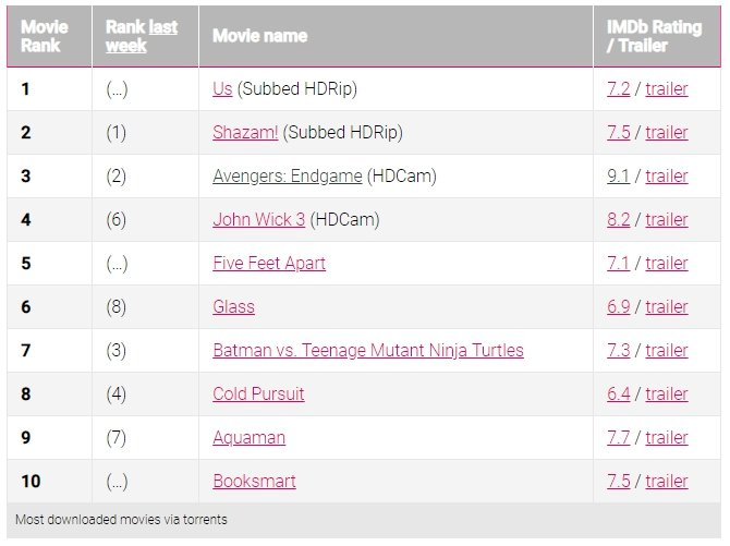 BitTorrent - Top 10 Most Pirated Movies of The Week